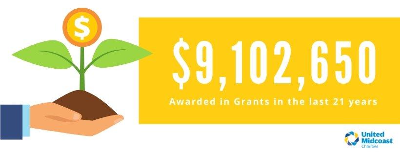 UMC grants since 1980